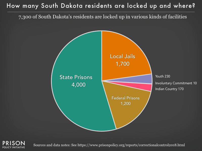 Pie chart showing that 7,300 South Dakota residents are locked up in federal prisons, state prisons, local jails and other types of facilities