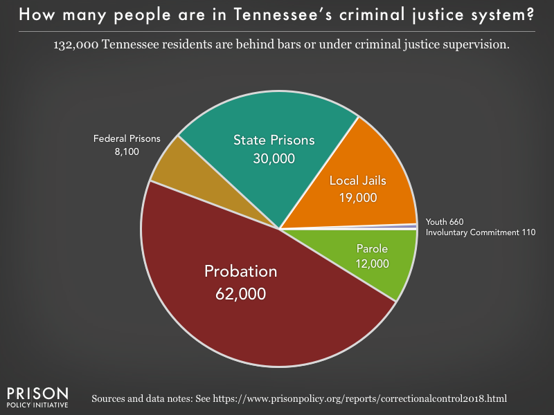 Pie chart showing that 131,000 Tennessee residents are in various types of correctional facilities or under criminal justice supervision on probation or parole