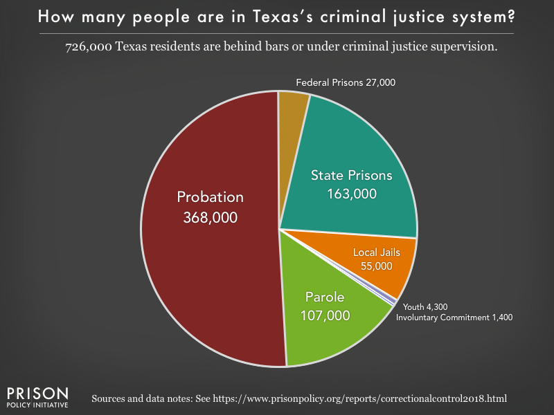Pie chart showing that 725,000 Texas residents are in various types of correctional facilities or under criminal justice supervision on probation or parole