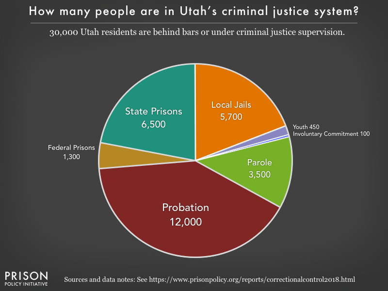 Pie chart showing that 30,000 Utah residents are in various types of correctional facilities or under criminal justice supervision on probation or parole