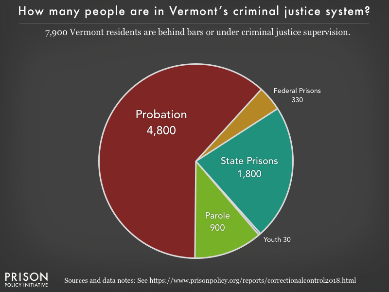 Pie chart showing that 7,800 Vermont residents are in various types of correctional facilities or under criminal justice supervision on probation or parole