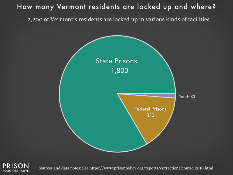 Pie chart showing that 2,100 Vermont residents are locked up in federal prisons, state prisons, local jails and other types of facilities