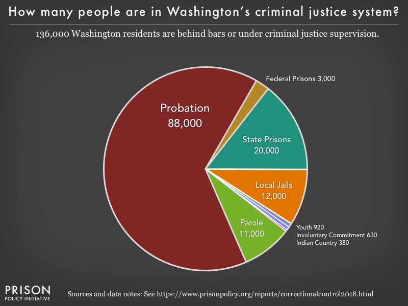 Pie chart showing that 136,000 Washington residents are in various types of correctional facilities or under criminal justice supervision on probation or parole
