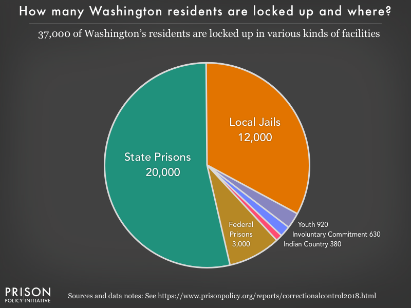 Pie chart showing that 37,000 Washington residents are locked up in federal prisons, state prisons, local jails and other types of facilities