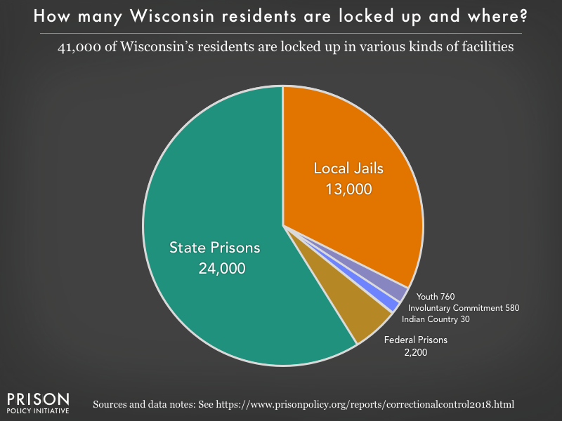 Pie chart showing that 41,000 Wisconsin residents are locked up in federal prisons, state prisons, local jails and other types of facilities