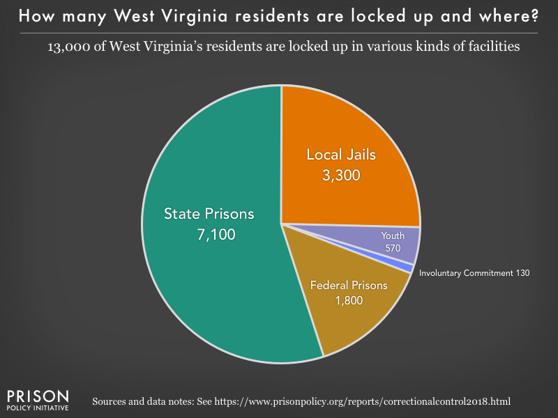 Pie chart showing that 13,000 West Virginia residents are locked up in federal prisons, state prisons, local jails and other types of facilities