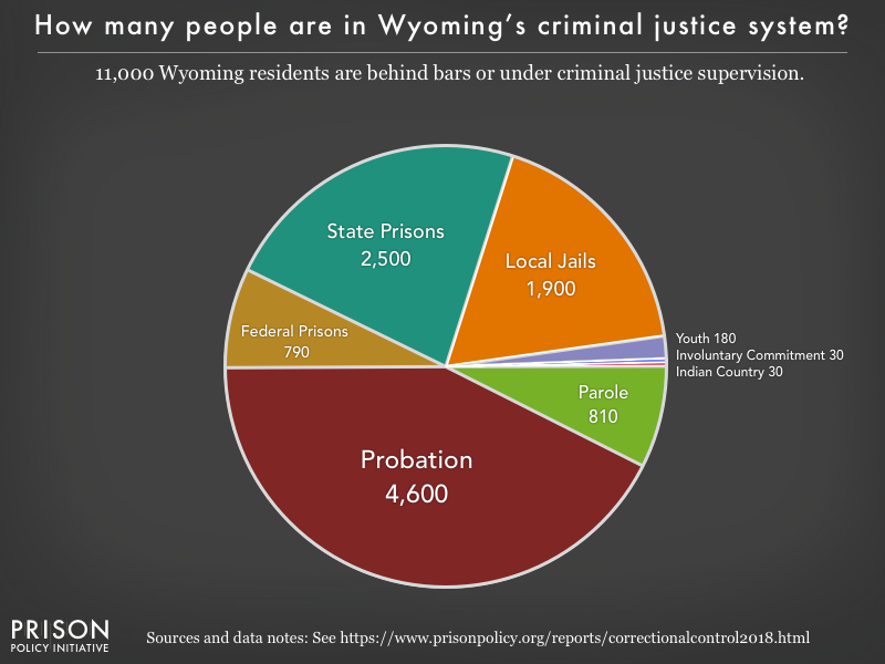 Pie chart showing that 11,000 Wyoming residents are in various types of correctional facilities or under criminal justice supervision on probation or parole