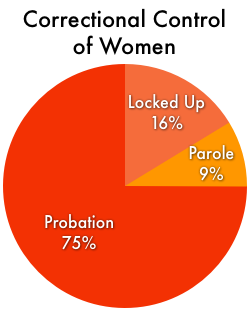 Pie chart showing that women in correctional facilities make up only 16% of the women under correctional control in the United States. Most (75%) are on probation. The remainder are on parole.