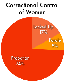 Pie chart showing that women in correctional facilities make up only 17% of the women under correctional control in the United States. Most (74%) are on probation. The remaining 9% are on parole.