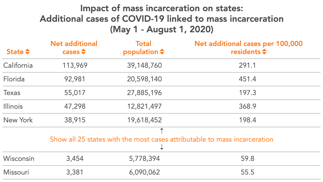 Preview of table showing the impact of mass incarceration on covid caseloads in 25 states.