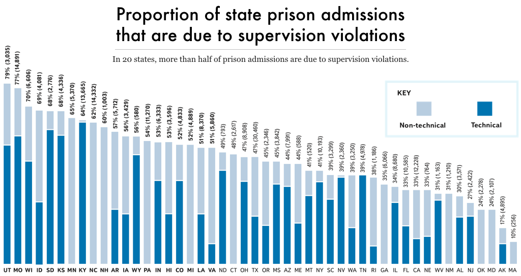 graph showing the percent of annual prison admissions in every state that are due to (technical or non-technical) violations of community supervision.