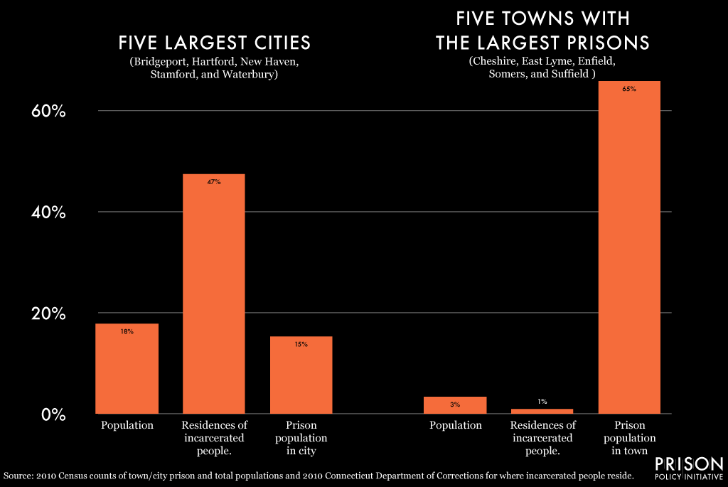 Graph showing that almost half of the incarcerated people in Connecticut come from 5 urban cities, but 65%  of the state's prison cells are in just 5 small towns.