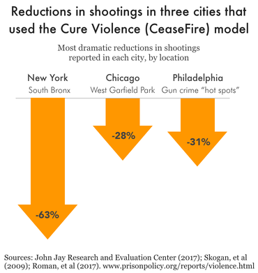 Chart showing the most dramatic reductions in shootings reported in New York, Chicago, and Philadelphia from the Cure Violence program. In New York's South Bronx, shootings fell 63%; in West Garfield Park, Chicago, shootings fell 28% due to the program; in Philadelphia, shootings fell 31% in gun crime hot spots due to the program.