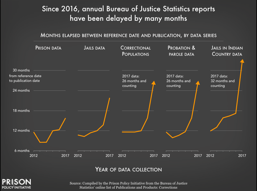Chart showing that since 2016, the Bureau of Justice Statistics reports have been delayed by many months.