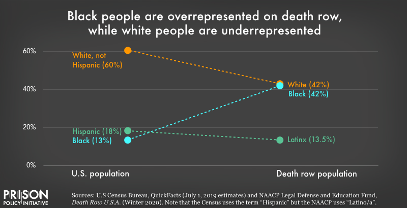 Graph showing that although just 13% of the U.S. population is Black, 42% of people on death row are Black. White people, on the other hand, make up 60% of the U.S. population, but only make up 42% of the death row population