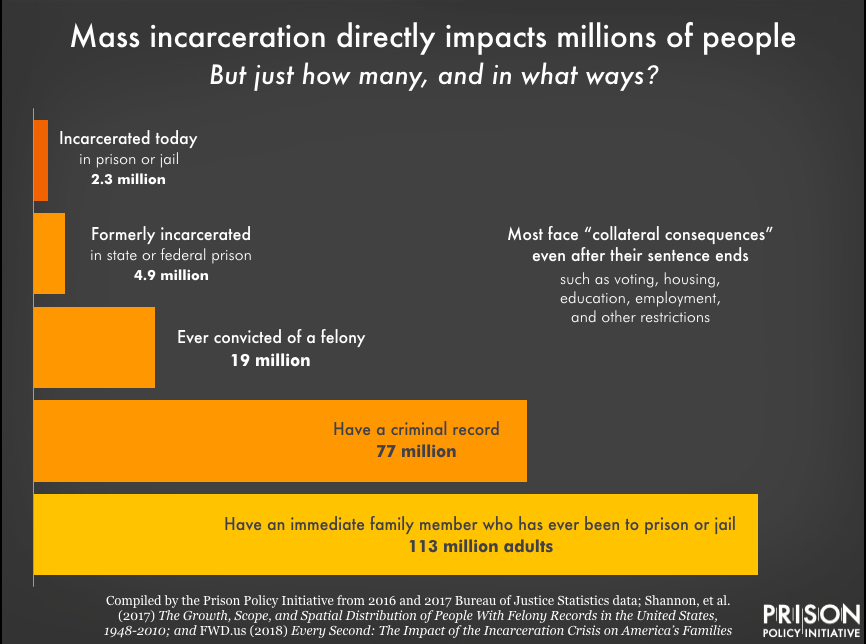 Chart showing how many people in the U.S. are directly impacted by mass incarceration. In addition to the 2.3 million people incarcerated today, 4.9 million are formerly imprisoned, 19 million have been convicted of a felony, 77 million have a criminal record, and 113 million adults have an immediate family member who has ever been to prison or jail.