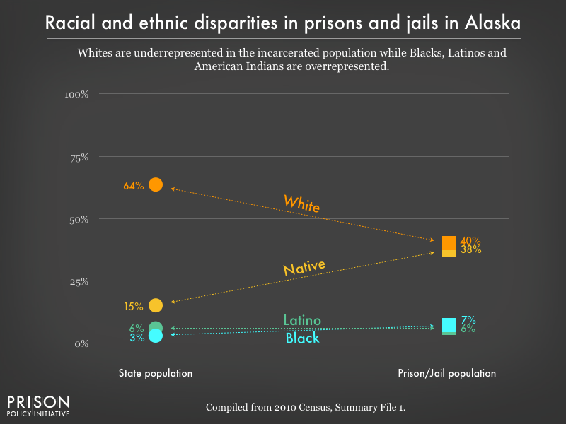 Graph showing that Whites are underrepresented in the incarcerated population while Blacks, Latinos, and American Indians are overrepresented in prisons, and jails in Alaska using data from the 2010 Census