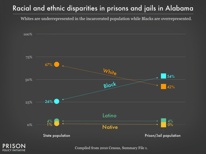 Graph showing that Whites are underrepresented in the incarcerated population while Blacks are overrepresented in prisons, and jails in Alabama using data from the 2010 Census