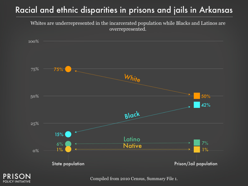 Graph showing that Whites are underrepresented in the incarcerated population while Blacks, and Latinos are overrepresented in prisons, and jails in Arkansas using data from the 2010 Census