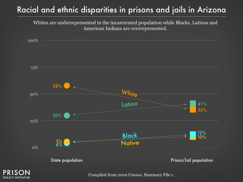 racial and ethnic disparities between the prison/jail and general population in AZ as of 2010