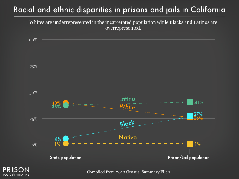 Graph showing that Whites are underrepresented in the incarcerated population while Blacks, and Latinos are overrepresented in prisons, and jails in California using data from the 2010 Census