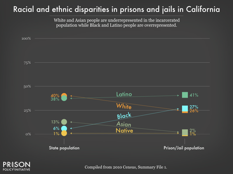 racial and ethnic disparities between the prison/jail and general population in CA as of 2010