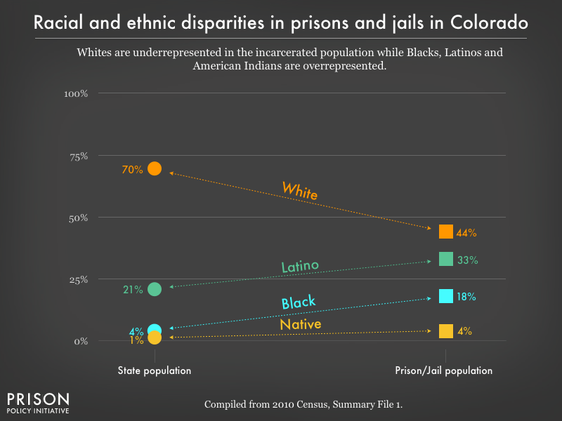 racial and ethnic disparities between the prison/jail and general population in CO as of 2010