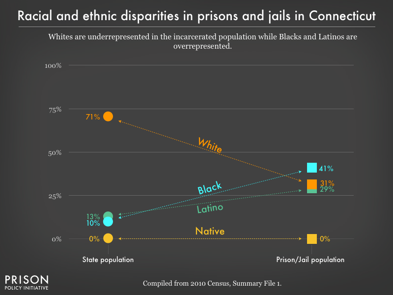 Graph showing that Whites are underrepresented in the incarcerated population while Blacks, and Latinos are overrepresented in prisons, and jails in Connecticut using data from the 2010 Census