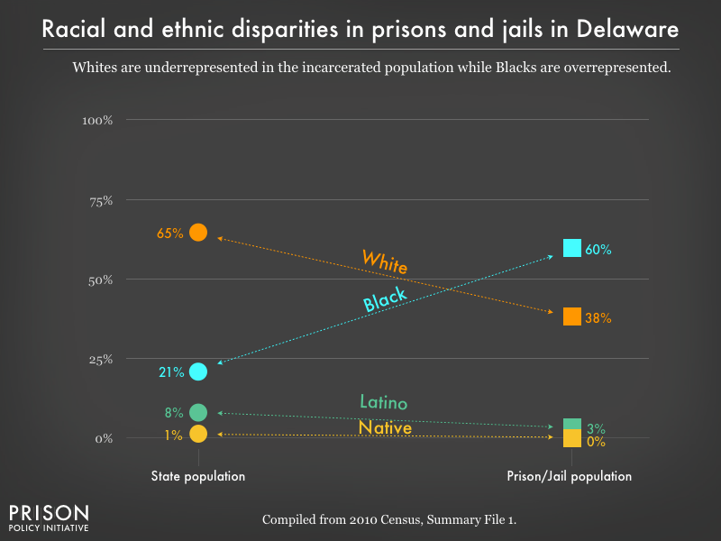 Graph showing that Whites are underrepresented in the incarcerated population while Blacks are overrepresented in prisons, and jails in Delaware using data from the 2010 Census