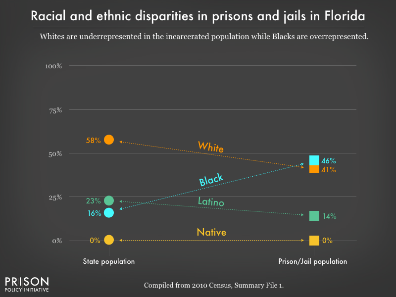 racial and ethnic disparities between the prison/jail and general population in FL as of 2010