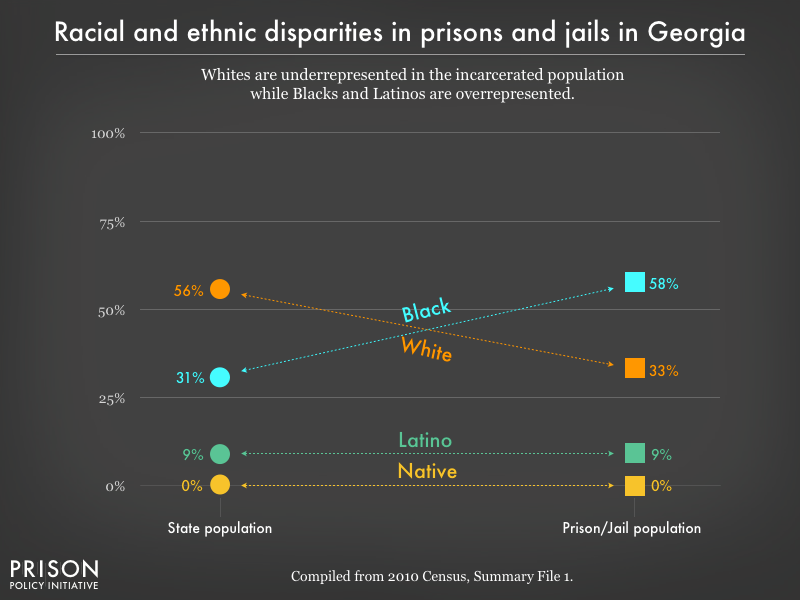 Graph showing that Whites are underrepresented in the incarcerated population while Blacks, and Latinos are overrepresented in prisons, and jails in Georgia using data from the 2010 Census