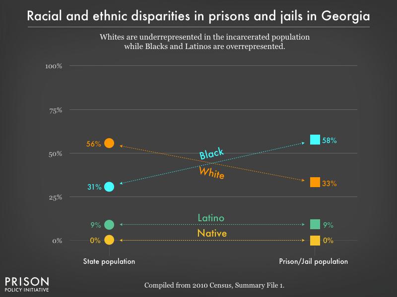 Georgia profile | Prison Policy Initiative