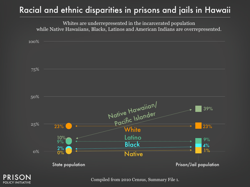 Graph showing that Whites are underrepresented in the incarcerated population while Blacks, Latinos, and American Indians are overrepresented in prisons, and jails in Hawaii using data from the 2010 Census