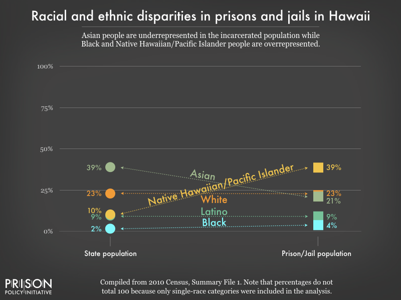 racial and ethnic disparities between the prison/jail and general population in HI as of 2010