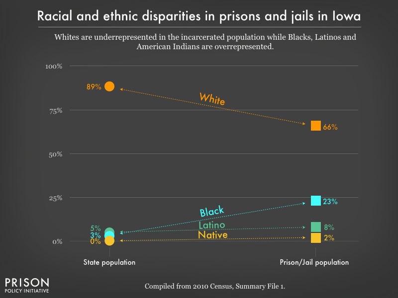 Graph showing that Whites are underrepresented in the incarcerated population while Blacks, Latinos, and American Indians are overrepresented in prisons, and jails in Iowa using data from the 2010 Census