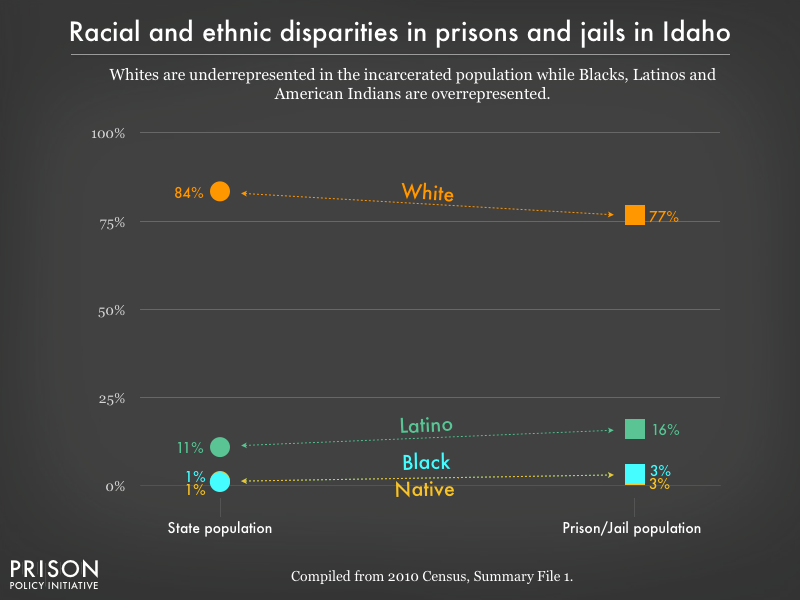 Graph showing that Whites are underrepresented in the incarcerated population while Blacks, Latinos, and American Indians are overrepresented in prisons, and jails in Idaho using data from the 2010 Census