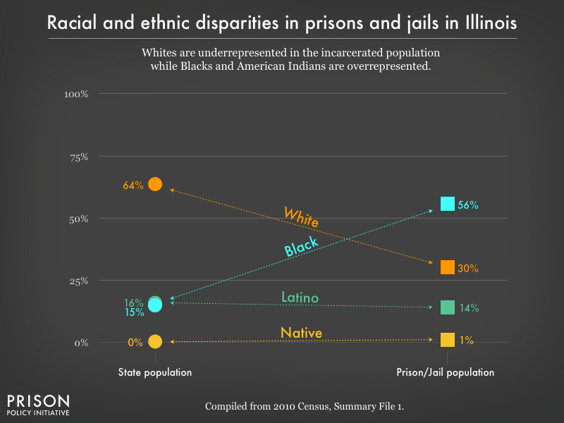 Graph showing that Whites are underrepresented in the incarcerated population while Blacks, and American Indians are overrepresented in prisons, and jails in Illinois using data from the 2010 Census