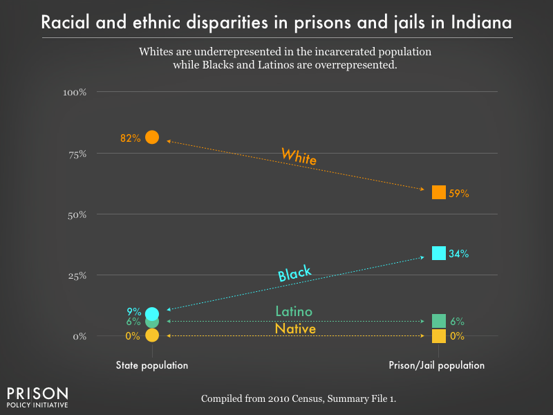 racial and ethnic disparities between the prison/jail and general population in IN as of 2010