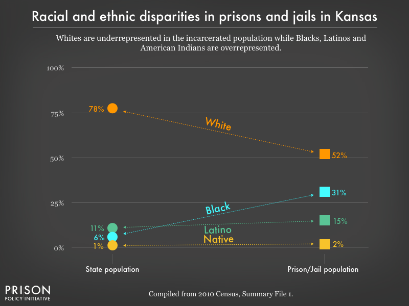 Graph showing that Whites are underrepresented in the incarcerated population while Blacks, Latinos, and American Indians are overrepresented in prisons, and jails in Kansas using data from the 2010 Census