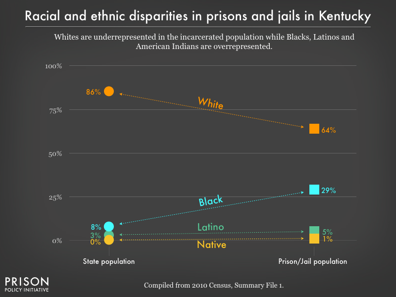 Graph showing that Whites are underrepresented in the incarcerated population while Blacks, Latinos, and American Indians are overrepresented in prisons, and jails in Kentucky using data from the 2010 Census
