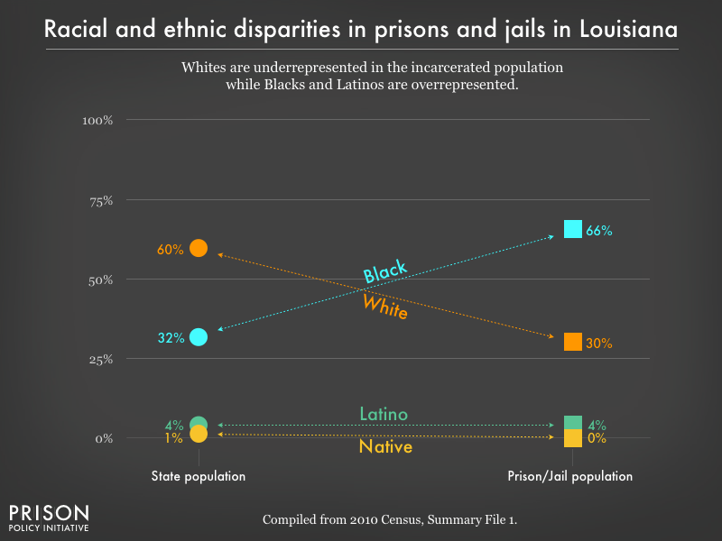 racial and ethnic disparities between the prison/jail and general population in LA as of 2010