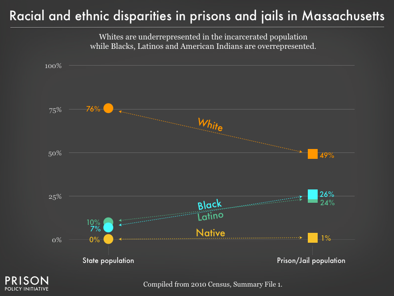 racial and ethnic disparities between the prison/jail and general population in MA as of 2010