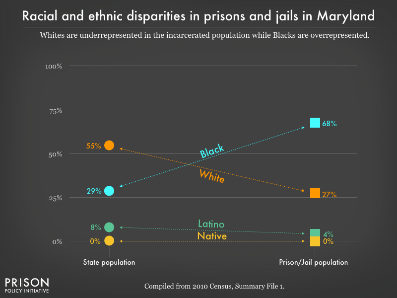 Graph showing that Whites are underrepresented in the incarcerated population while Blacks are overrepresented in prisons, and jails in Maryland using data from the 2010 Census
