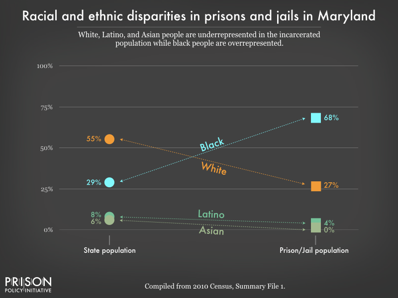 racial and ethnic disparities between the prison/jail and general population in MD as of 2010