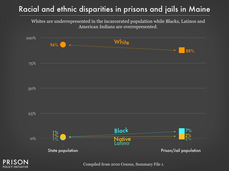 Graph showing that Whites are underrepresented in the incarcerated population while Blacks, Latinos, and American Indians are overrepresented in prisons, and jails in Maine using data from the 2010 Census