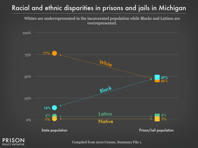 racial and ethnic disparities between the prison/jail and general population in MI as of 2010
