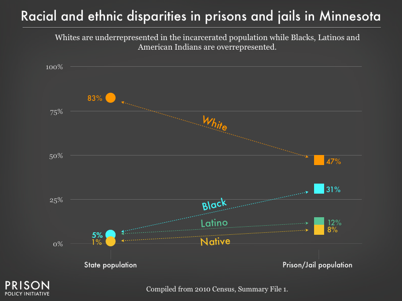racial and ethnic disparities between the prison/jail and general population in MN as of 2010