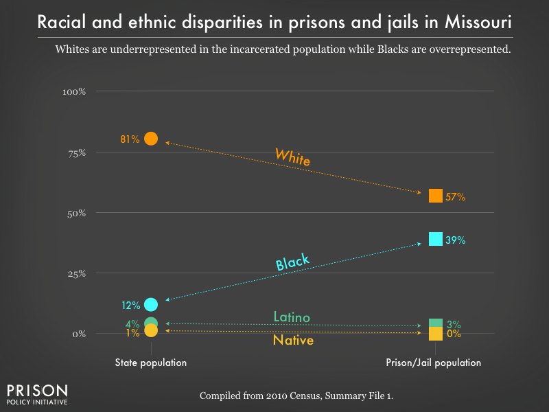 Graph showing that Whites are underrepresented in the incarcerated population while Blacks are overrepresented in prisons, and jails in Missouri using data from the 2010 Census
