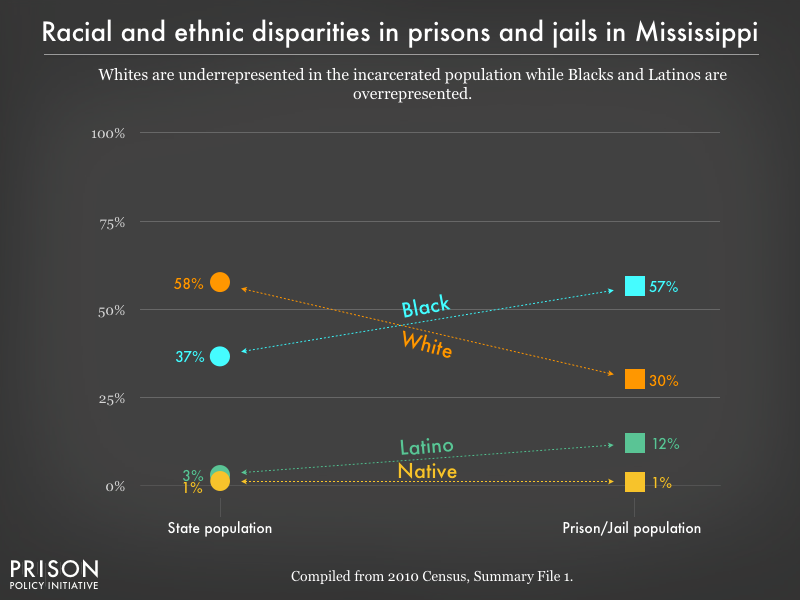 Graph showing that Whites are underrepresented in the incarcerated population while Blacks, and Latinos are overrepresented in prisons, and jails in Mississippi using data from the 2010 Census