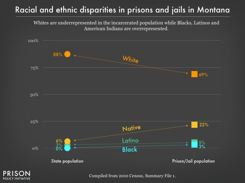 Graph showing that Whites are underrepresented in the incarcerated population while Blacks, Latinos, and American Indians are overrepresented in prisons, and jails in Montana using data from the 2010 Census